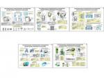 """Плакаты ПРОФТЕХ """"Материально-техническое оснащение цехов общественного питания (5 пл, винил, 70х100)"""